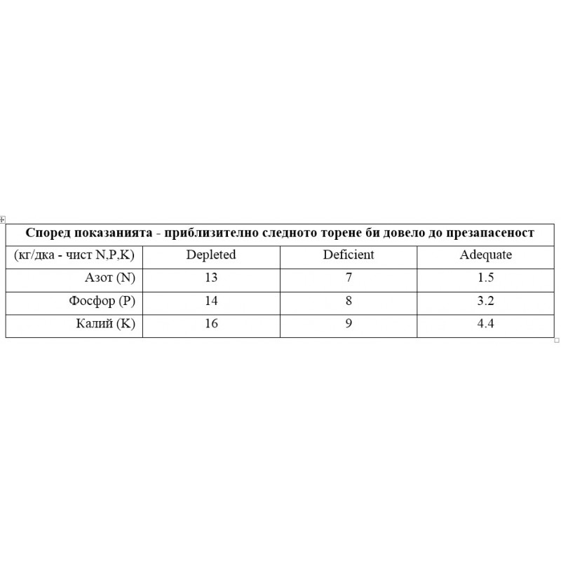 Комплект за почвен анализ Luster leaf - 40 теста